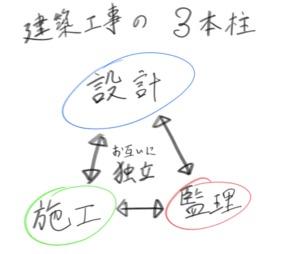 建築の三権分立