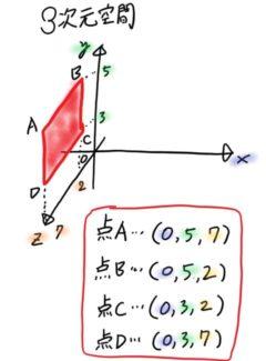 3次元のグラフ
