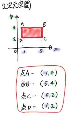 2次元のグラフ