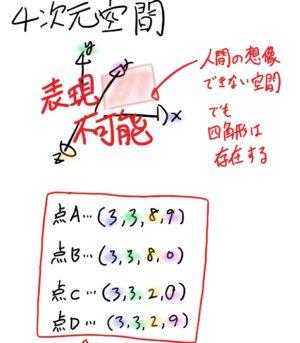 4次元のグラフ