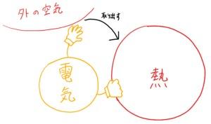 電気→仕事