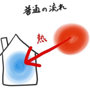 普通の熱の流れ