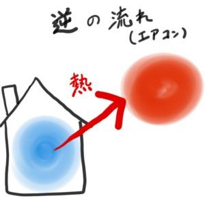 エアコンの熱の流れ