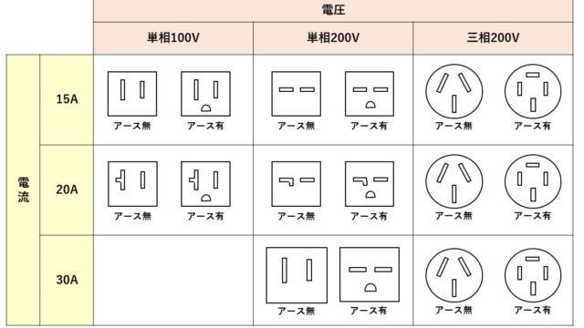 日本のコンセント一覧