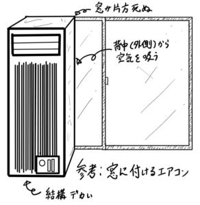 窓タイプのエアコン