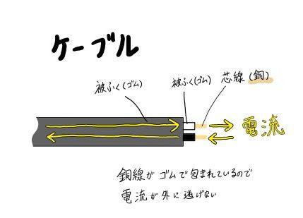 ケーブル詳細図