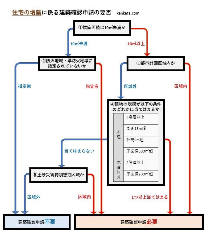 建築確認申請の要否(住宅の増築)