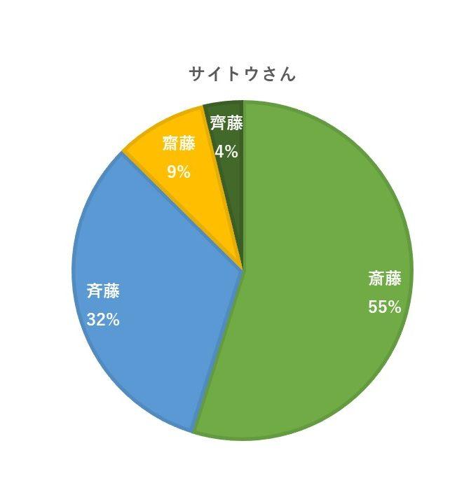 サイトウさん円グラフ