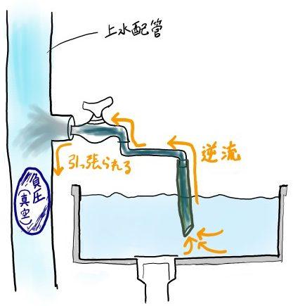 サイホン作用の説明