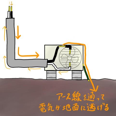 アース線設置時の電気の流れ