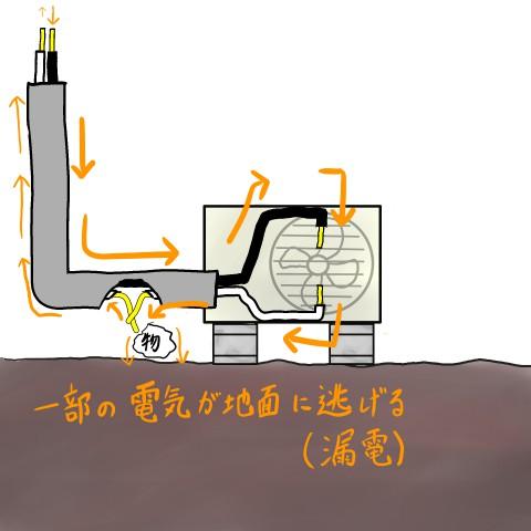 漏電(地絡)