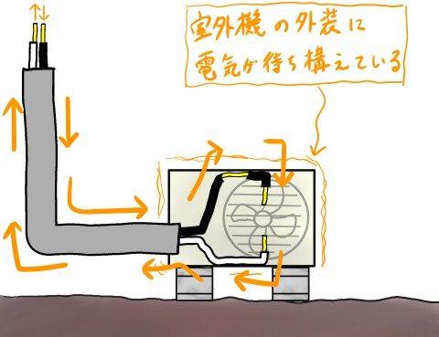 電気の待機