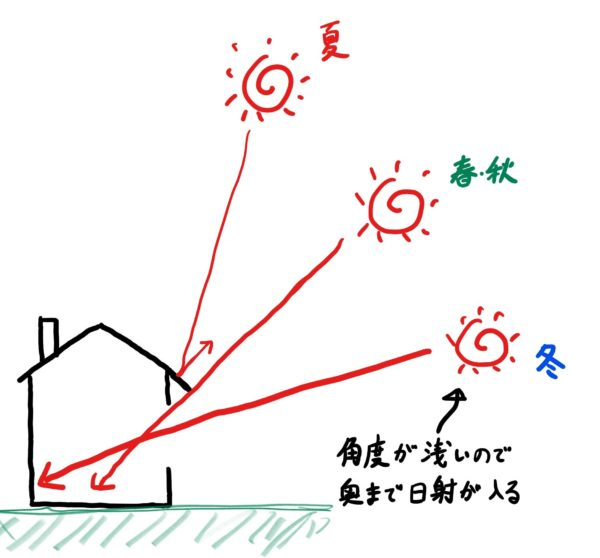 庇による日射コントロール