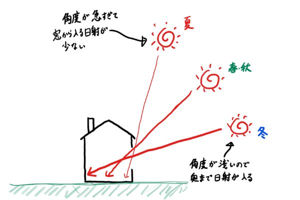 太陽高度と日射の関係