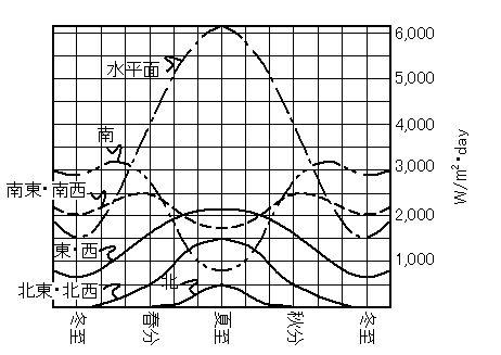 直射日光量のグラフ