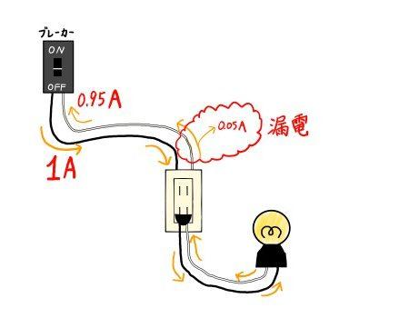 漏電時の電流の流れ