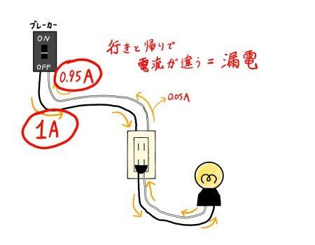 漏電時の電流