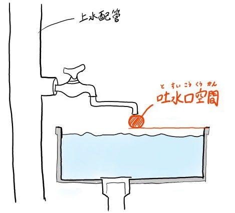 吐水口空間