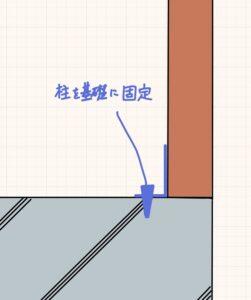 基礎と柱の取り合い