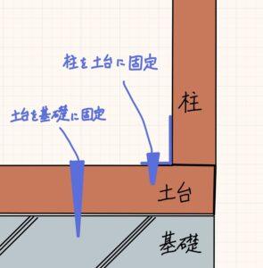 基礎と土台と柱の取り合い