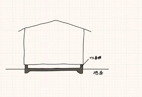 ベタ基礎断面図